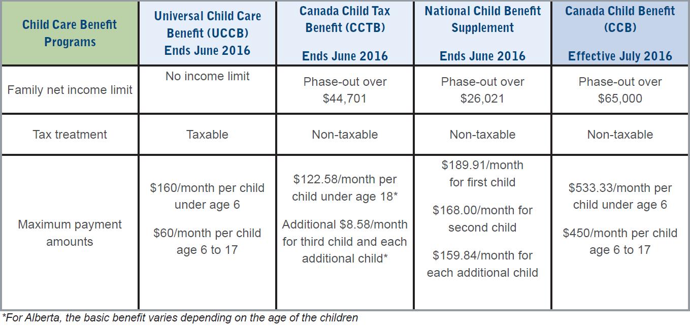 Canada's Child Disability Benefit | HandyTax